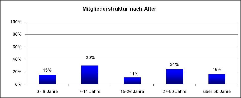 club-mitgliederstruktur-alter-2013
