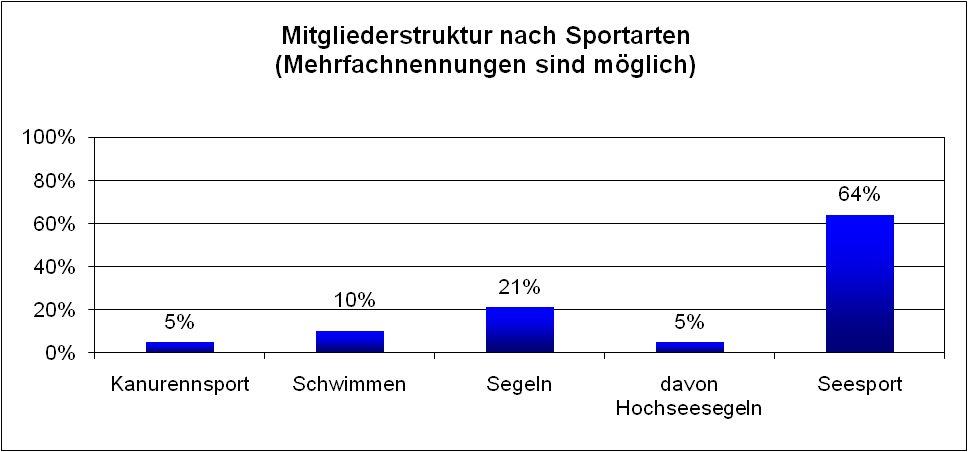 club-mitgliederstruktur-sportarten-2013